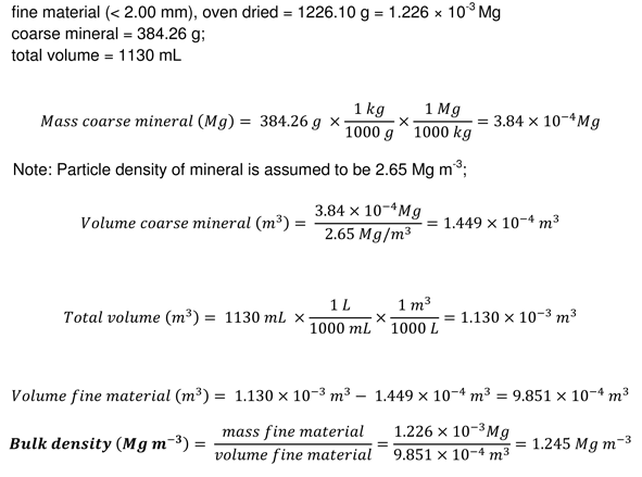 Soil Bulk Density – Soil Lab Modules