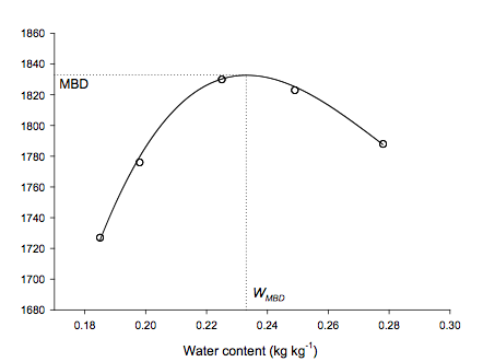 curve obtained by the Proctor test that shows the relationship between soil bulk density and soil water content